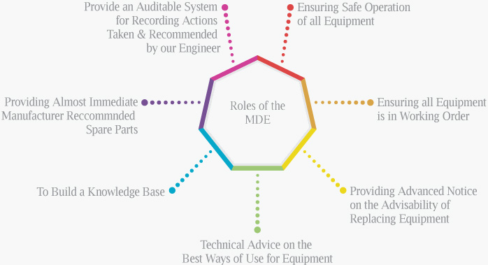 Roles of the MDE during installation